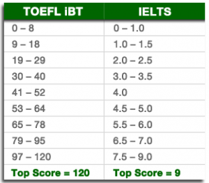 Excel toefl vs ielts